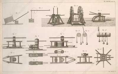 Simple machines, 19th century