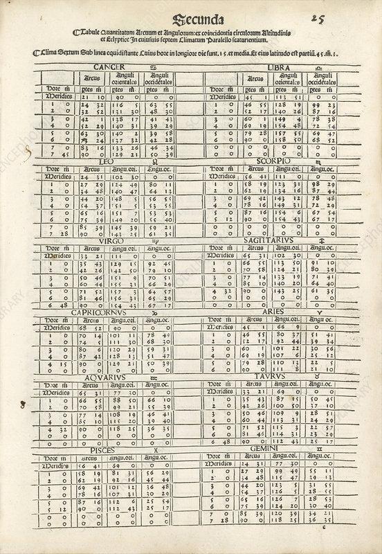 1515 in science