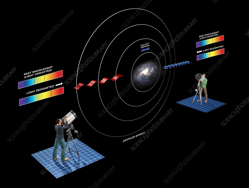 Doppler redshift astronomy, illustration