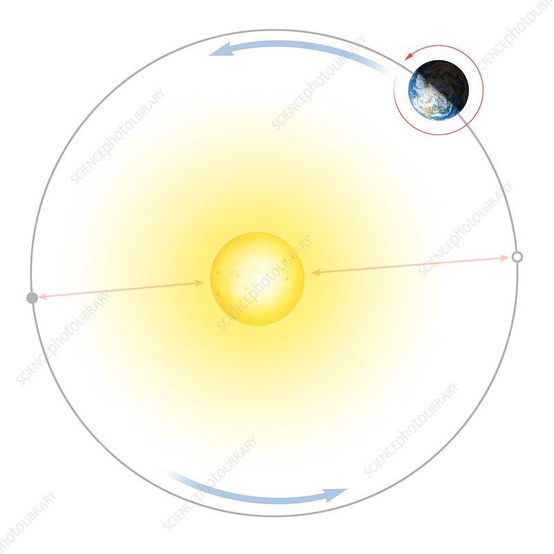 Diagram Of Earths Orbit Around The Sun Stock Image C0269347
