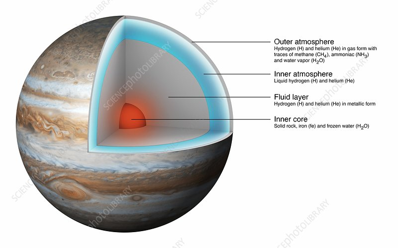 structure of planet jupiter - photo #23