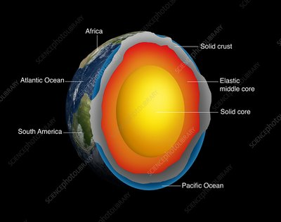 Structure of the Earth, illustration