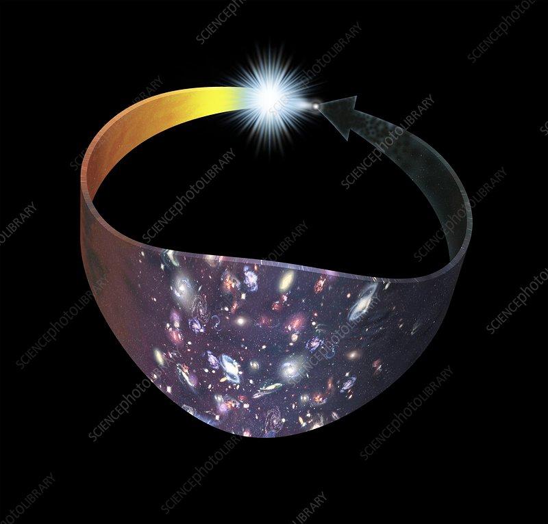 Big Bang cycle, conceptual image