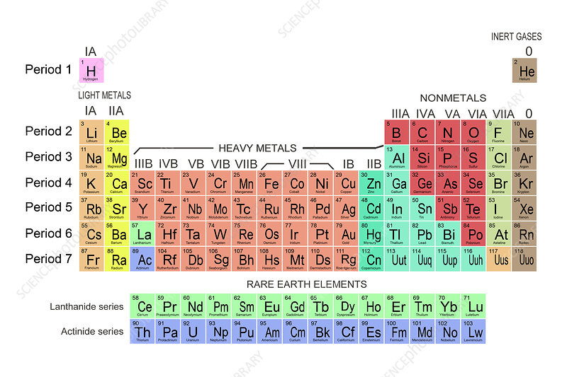 Table of the Elements, illustration