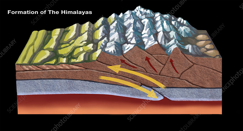 Formation of the Himalayas, illustration