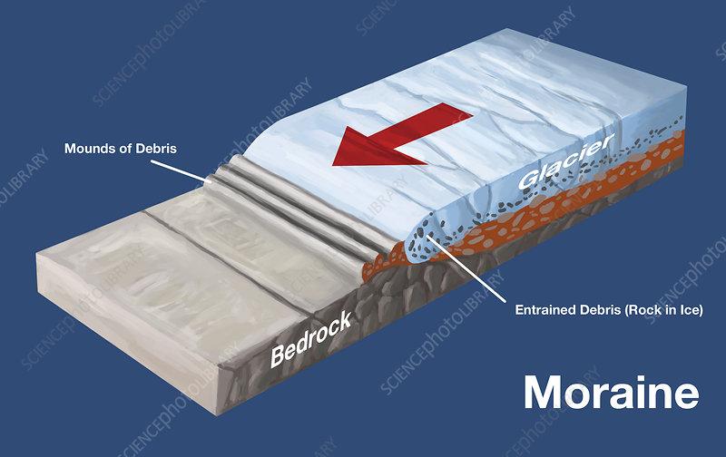Moraine Formation, illustration