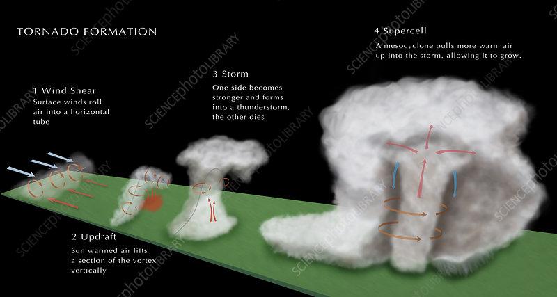 Tornado Formation, illustration
