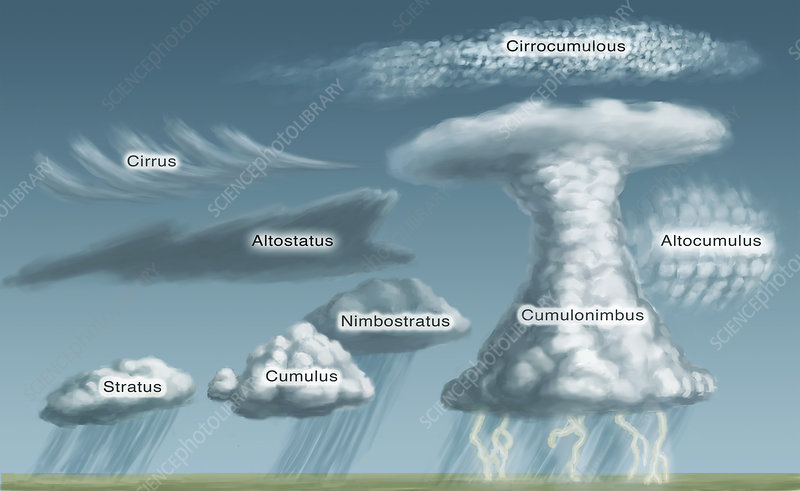 Cloud Formations, illustration