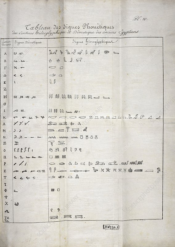 Table on hieroglyphics research, 1822