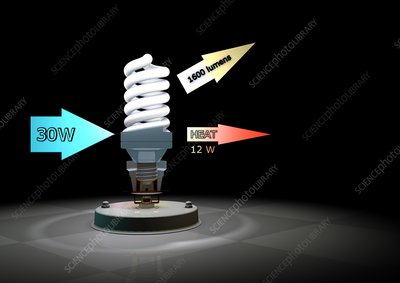 CFL light bulb efficiency, illustration