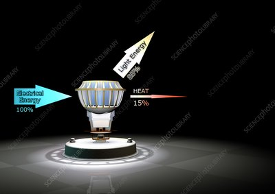 LED light bulb efficiency, illustration