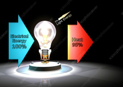 Incandescent light bulb efficiency