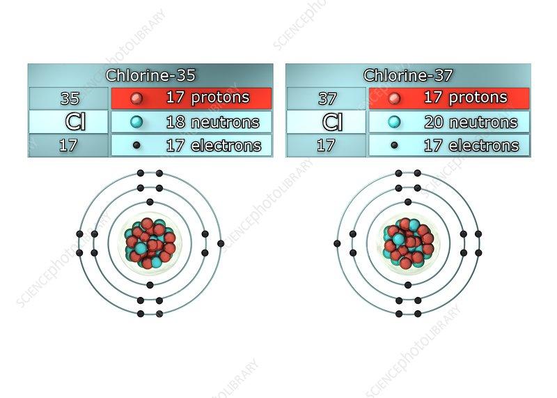 Isotopes of chlorine illustration stock image c0286461 science isotopes of chlorine illustration ccuart Choice Image