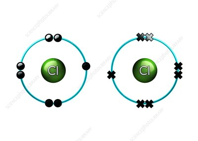 Bond formation in chlorine molecule