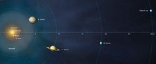 Solar System Distances to Scale
