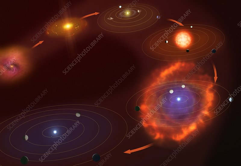 Birth and Death of the Solar System