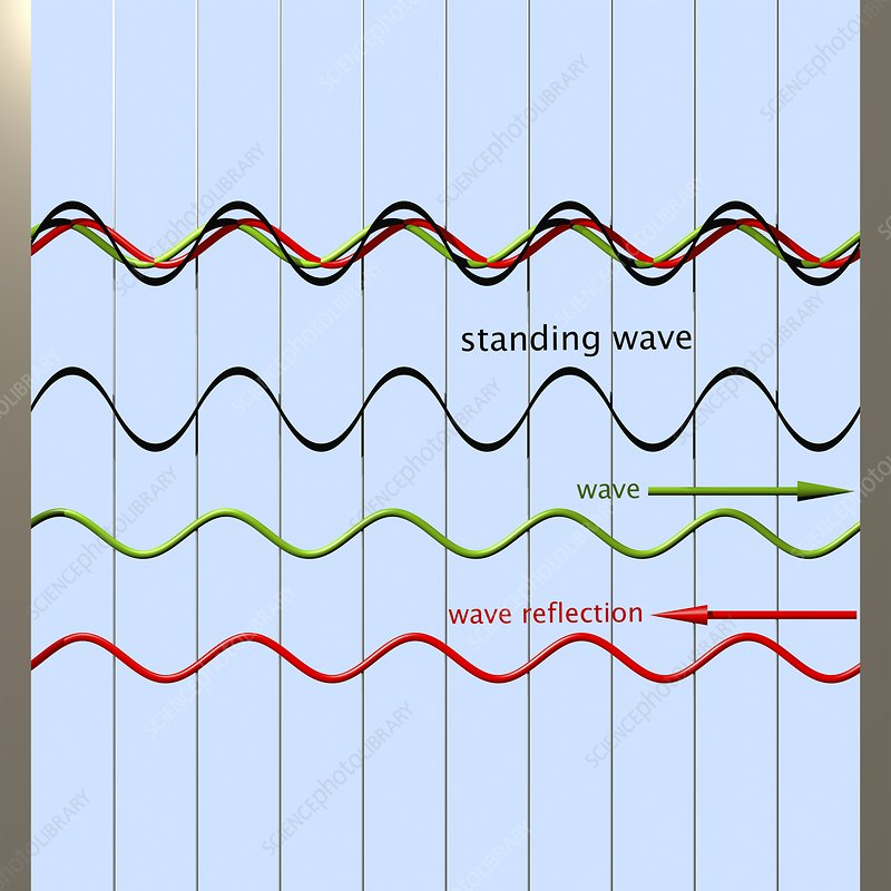 Standing wave formation, diagram