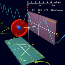 Sine wave and cosine wave, diagram