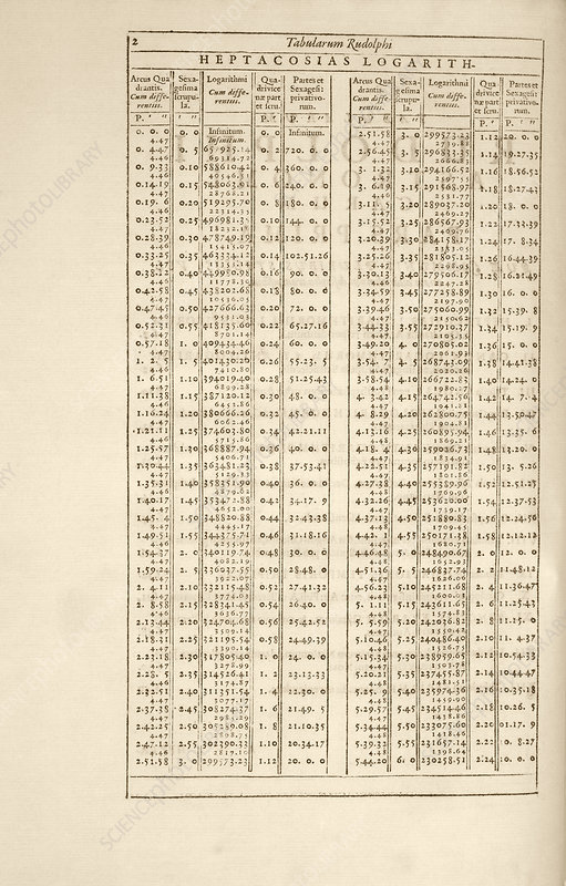 Rudolphine Tables logarithms, 1627