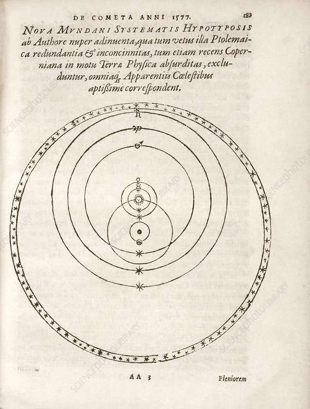 Tychonic world system, 16th century