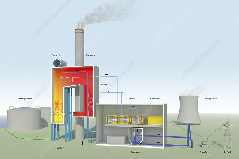 Oil-fired power station, diagram