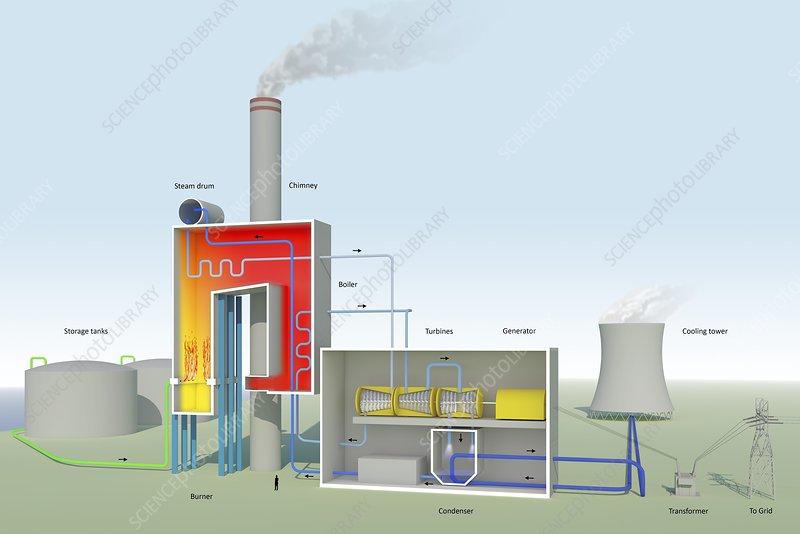 oil fired power station, diagram stock image c029 1638 scienceoil fired power station, diagram