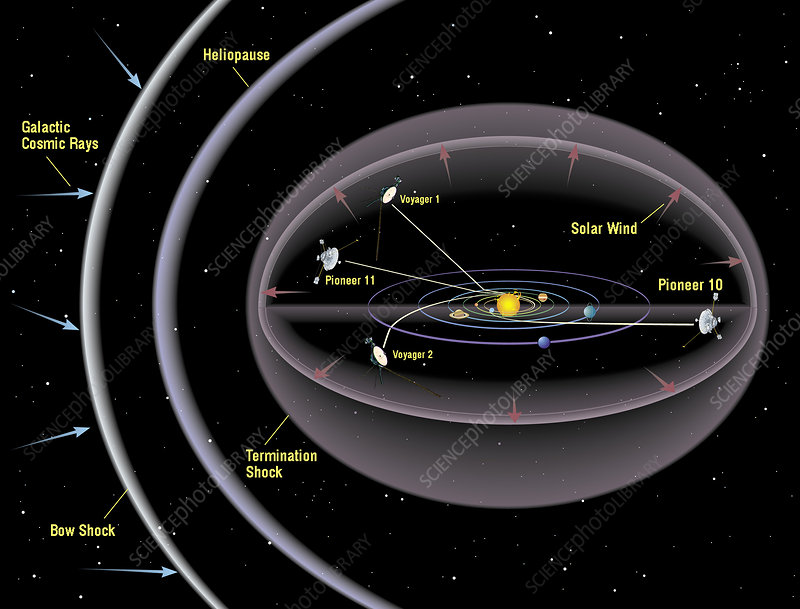 Pioneer and Voyager probe trajectories
