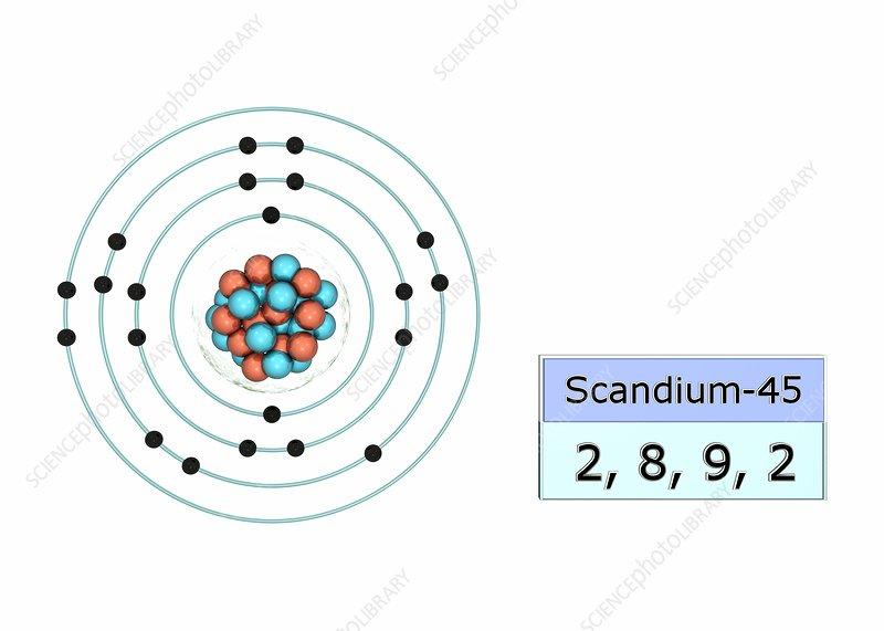 Scandium Electron Configuration  5028