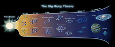 The Big Bang Theory, Conceptual Image