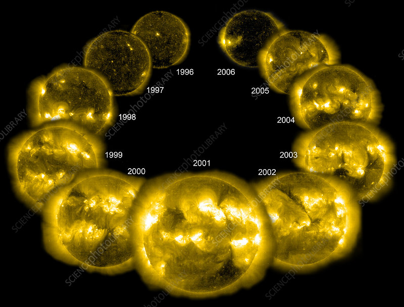 Cycle Of Solar Activity