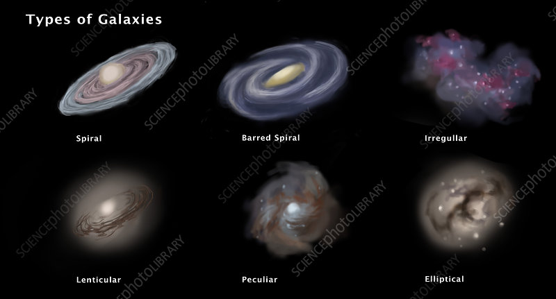 Types of Galaxies, Illustration