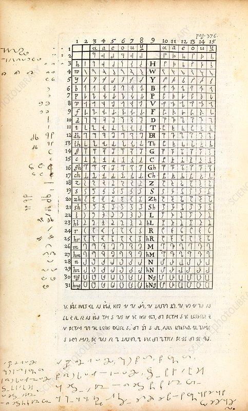 Linguistic analysis, 17th century