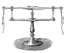 orsted Magnetic Needle, Electromagnetism, 1820