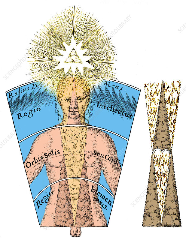 Fludd's De Microcosmo Interno, 17th Century