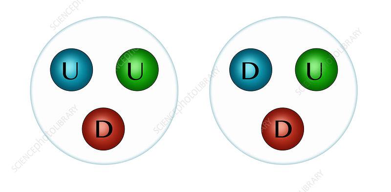 Quarks, Illustration