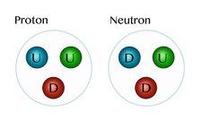 Quarks, Illustration