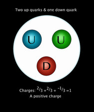 Proton Quarks, Illustration