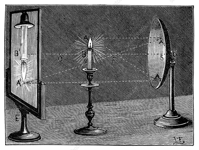 Optics of a concave reflector, 19th century