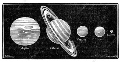 Solar system's outer planets, 19th century