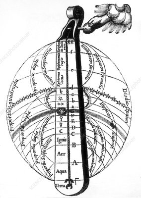 Harmony of the Spheres, Robert Fludd