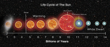 Life Cycle of Sun, Illustration