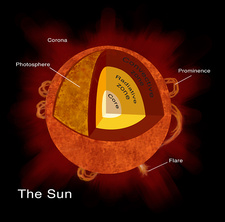 Structure of Sun, Illustration