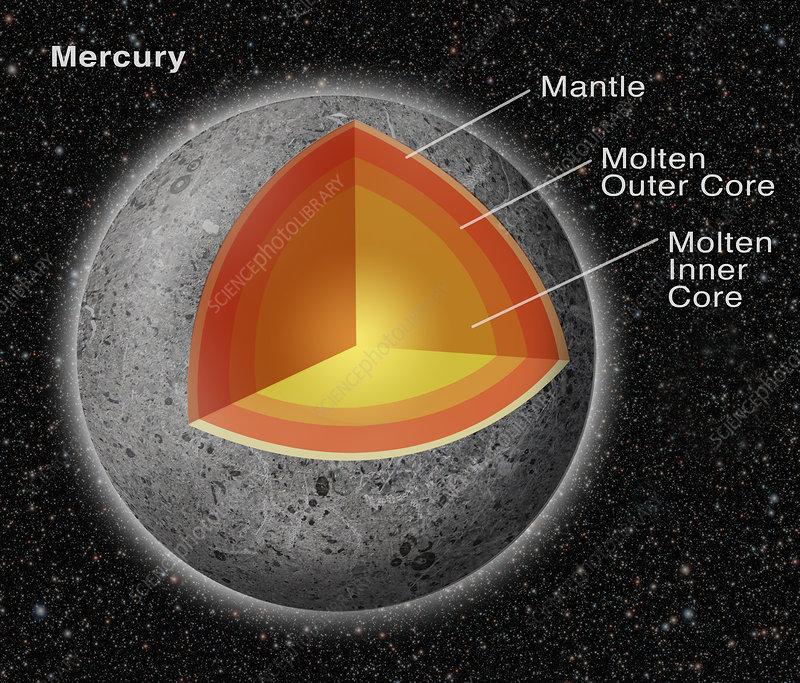 Mercury Planet Diagram Example Electrical Wiring Diagram