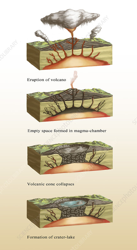 Caldera Formation, Illustration