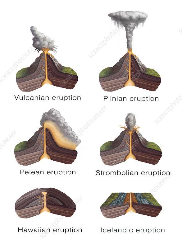 Volcanic Eruption Types, Illustration