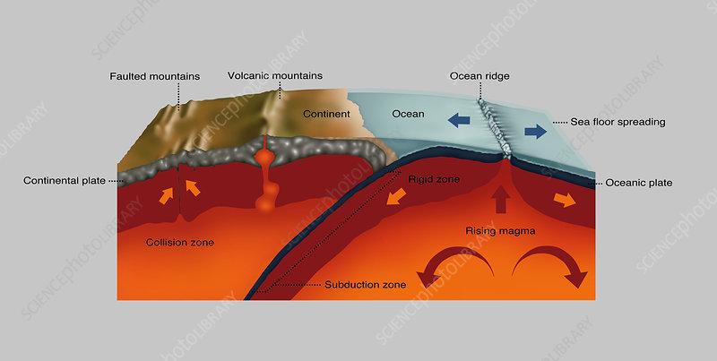 San Andreas Fault, Diagram