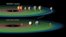 TRAPPIST-1 planets and habitable zones, illustration