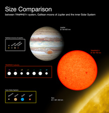 TRAPPIST-1 and Solar System size comparisons, illustration