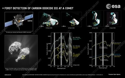 First detection of carbon dioxide at a comet, 2016