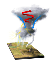 Tornado dynamics, illustration